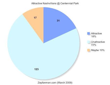 Attractiveness chart