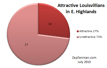 Louisville Attractiveness