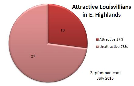 Louisville Attractiveness
