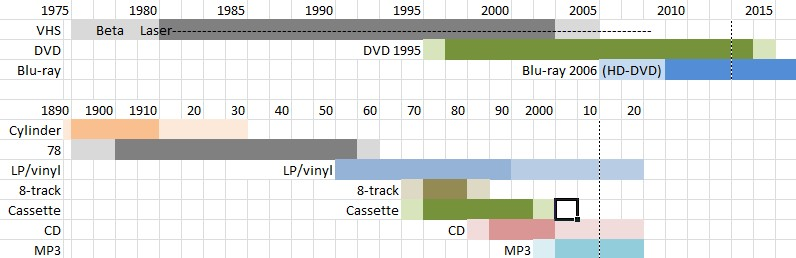 Timeline of music and movie media types